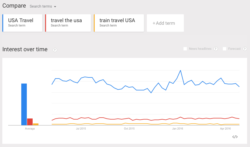 Trends on USA travel