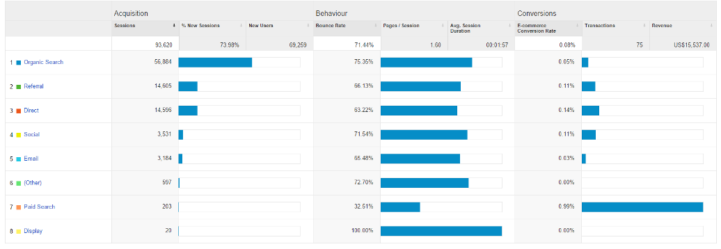 google_analytics_acquisition_overview_report