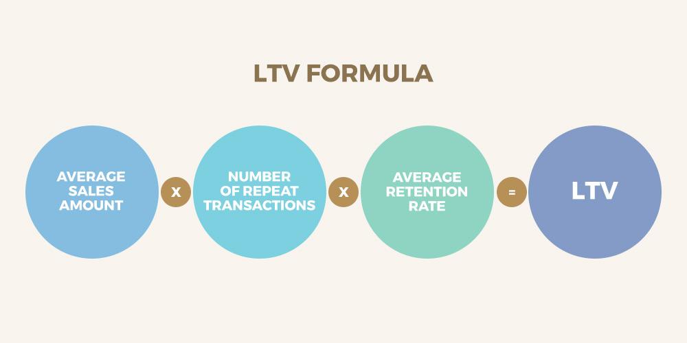 ltv-formula