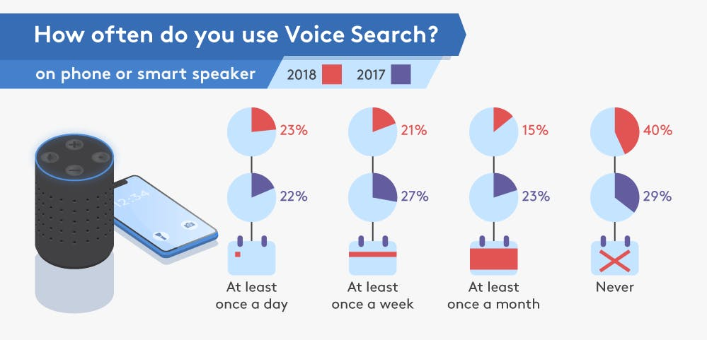 mobile-ux-trends-tavanoteam-digital-marketing-say-voice-speak3