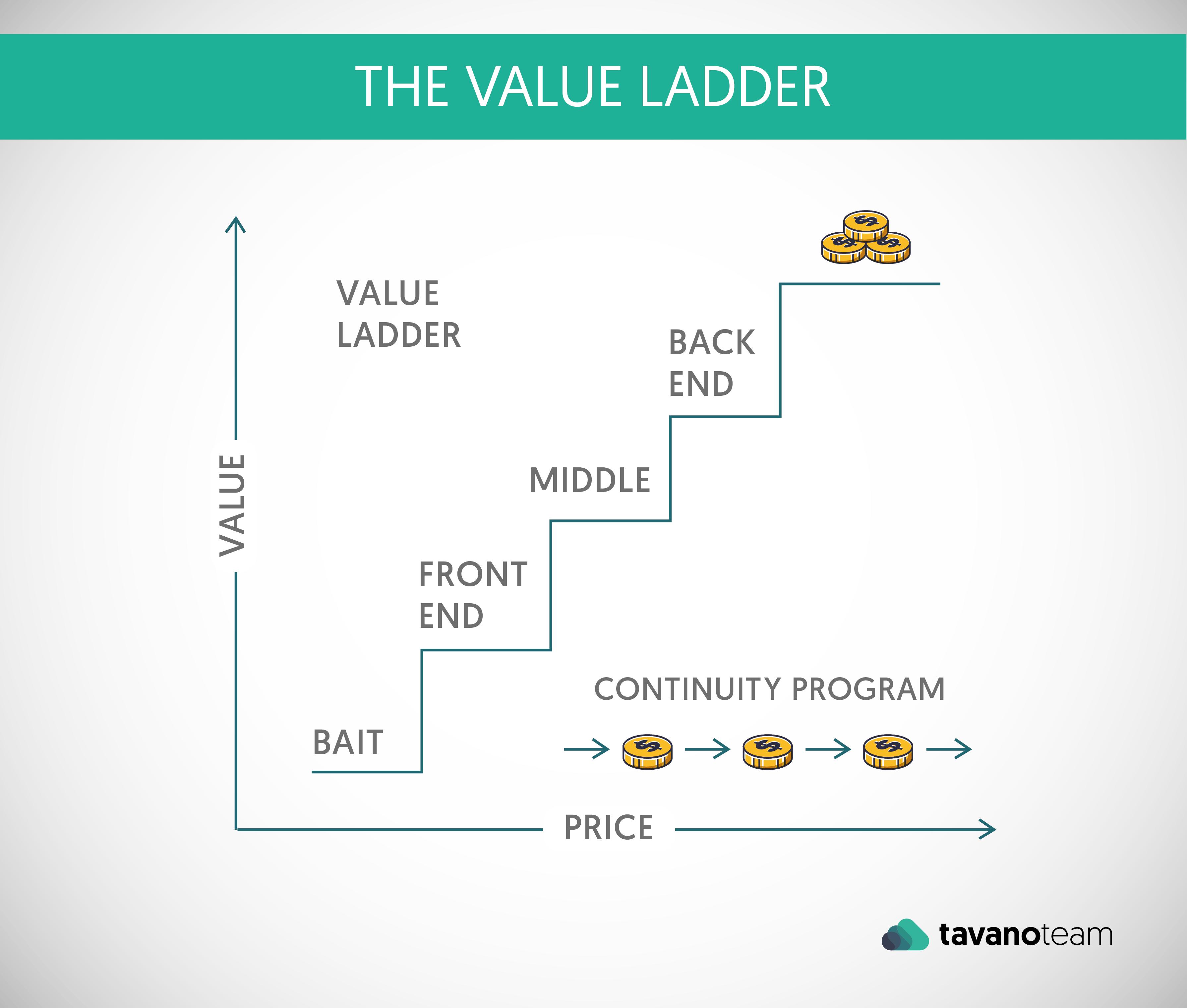 the value ladder suitecommerce advanced netsuite tavano team