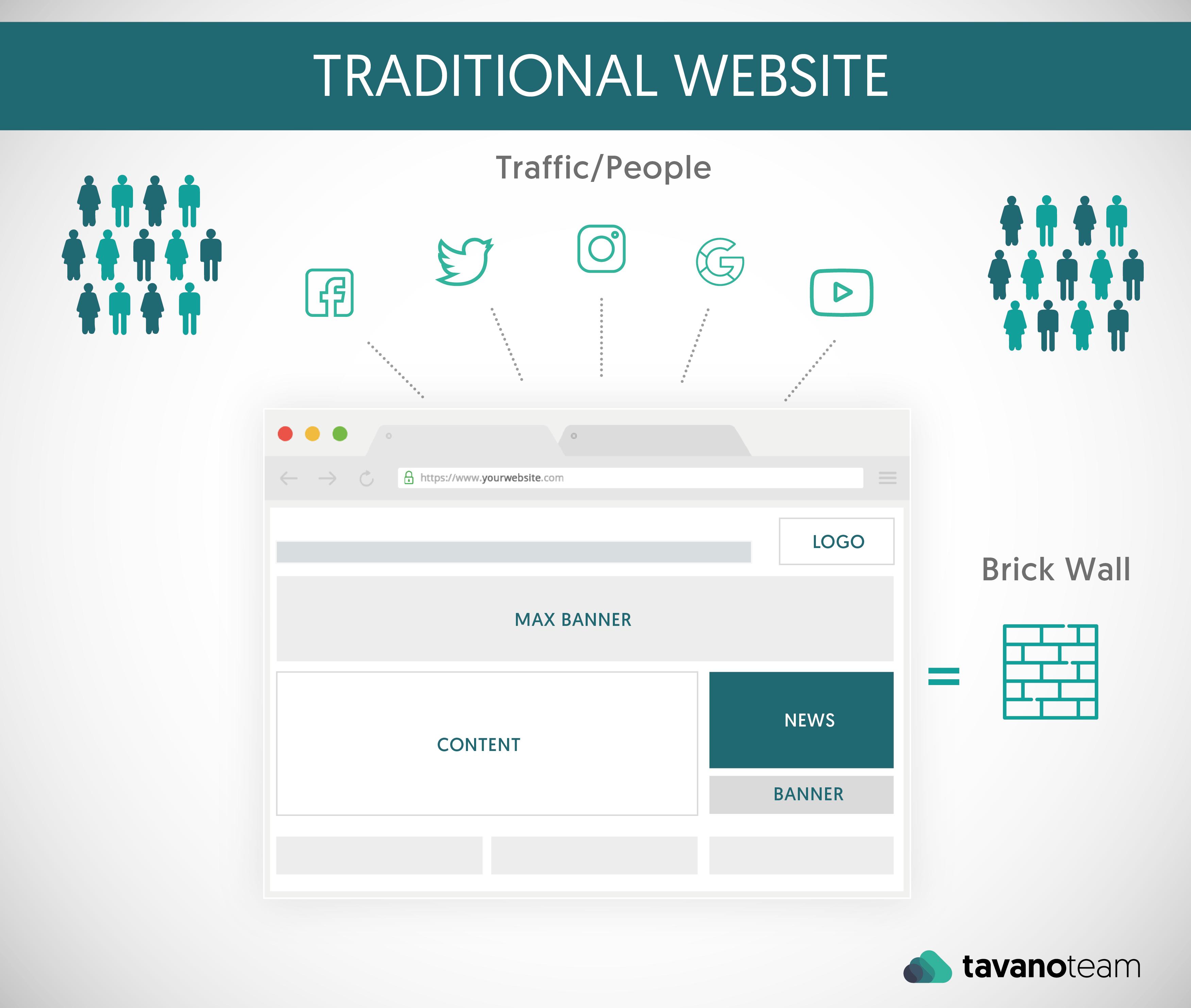 traditional website traffic suitecommerce advanced tavano team netsuite