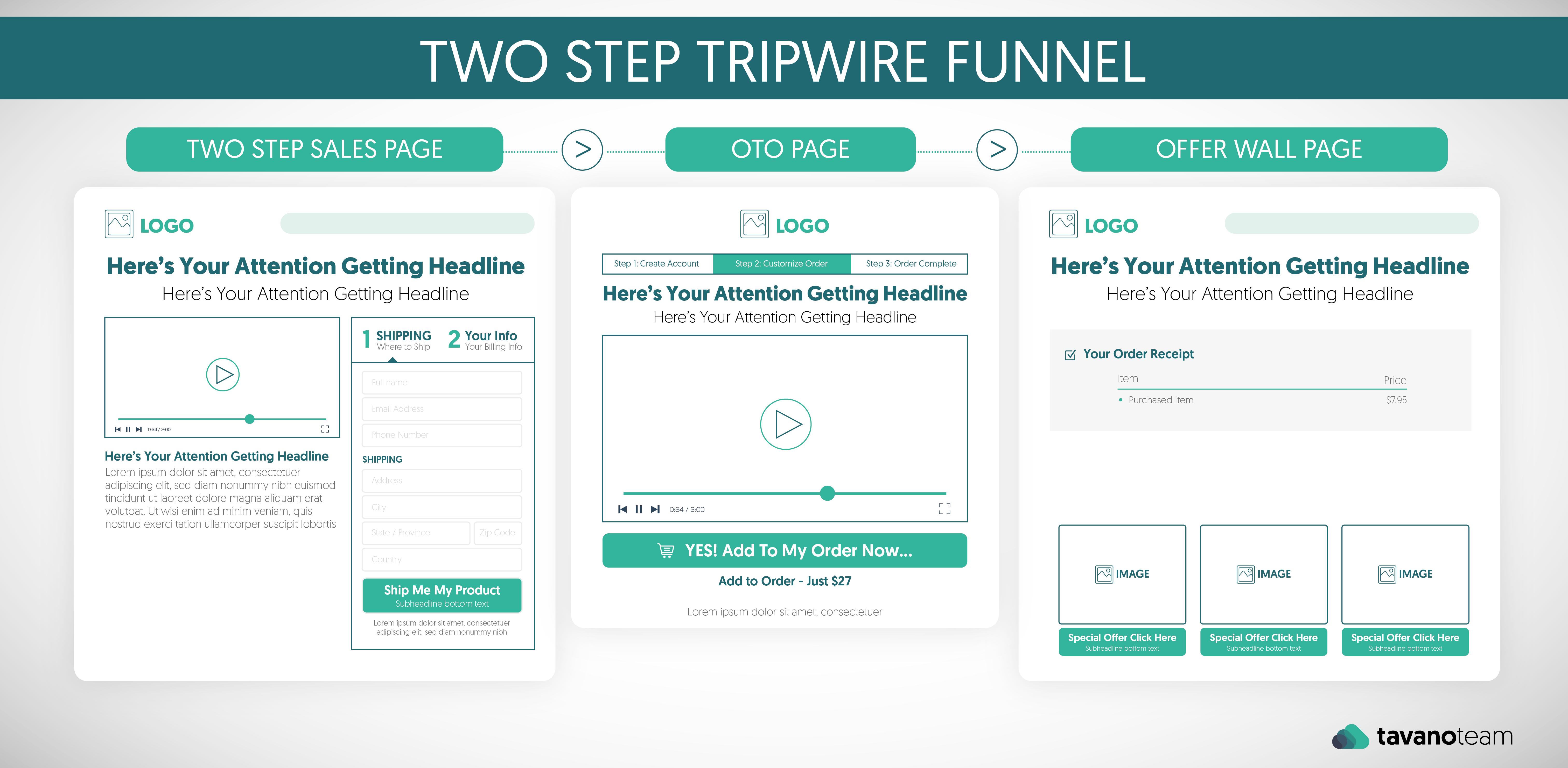 two step tripwire funnel suitecommerce advanced netsuite tavano team