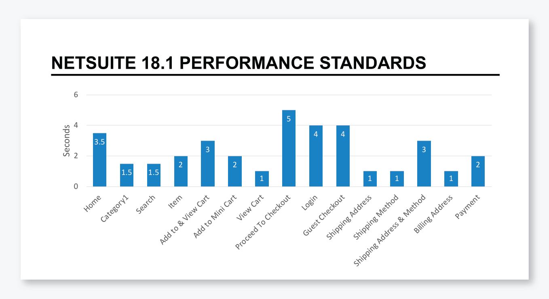 netsuite-suitecommerce-performance-standard-speed-tavano-team