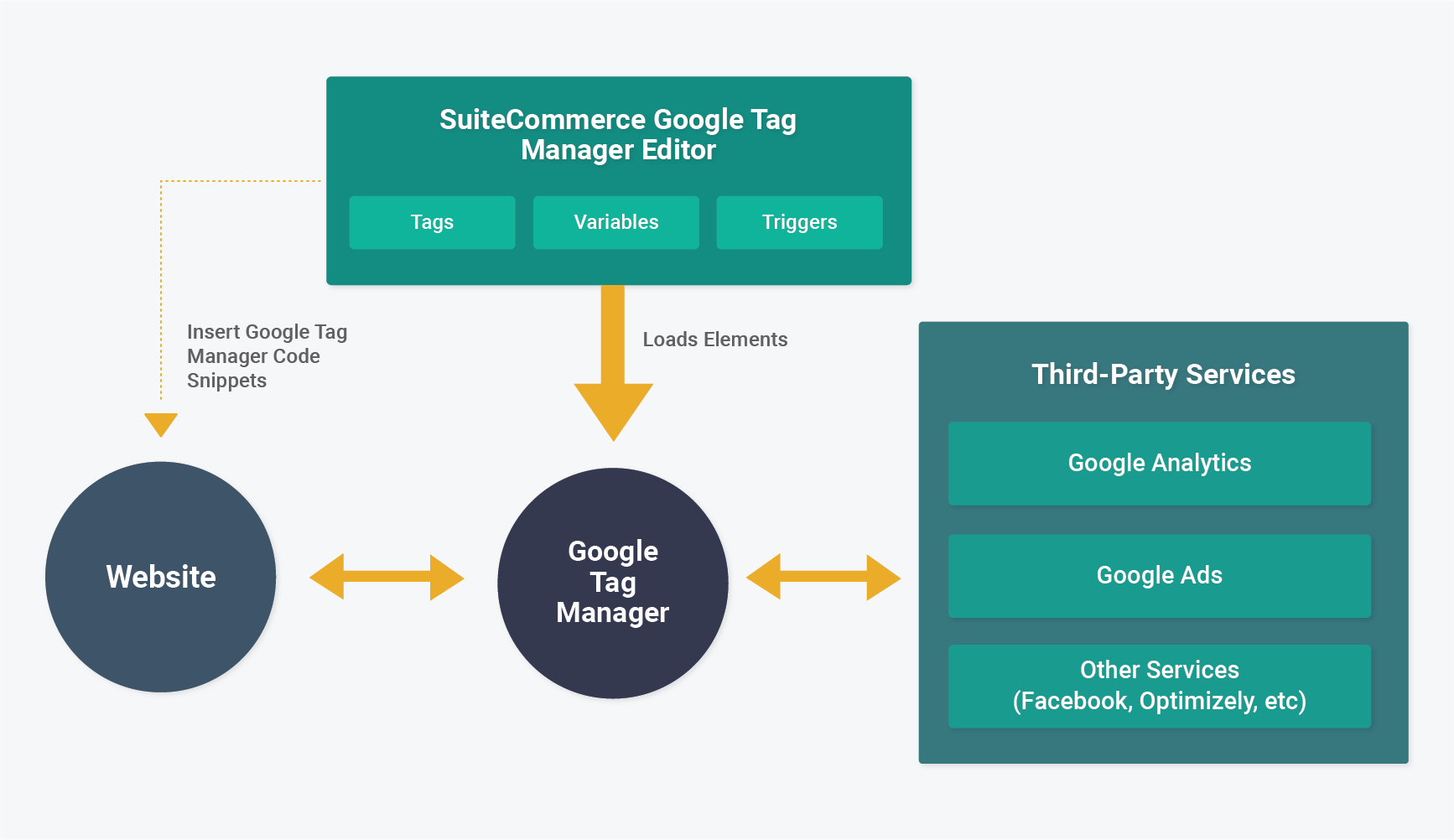 suitecommerce-google-tag-manager-editor-flow