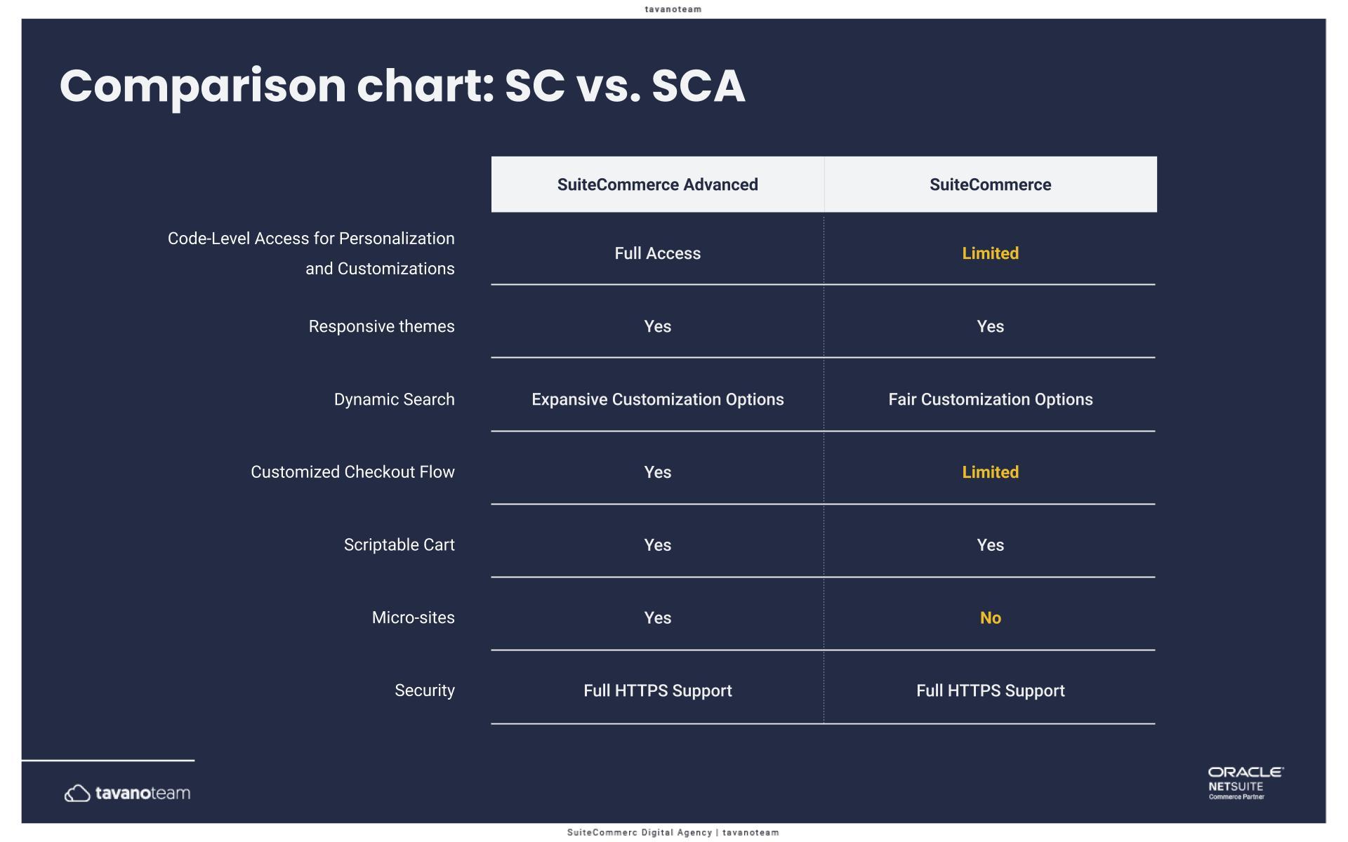 suitecommerce-vs-suitecommerce-advanced-netsuite-comparison-chart